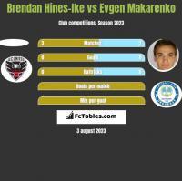 Brendan Hines-Ike vs Jewhen Makarenko h2h player stats