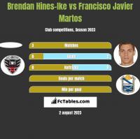 Brendan Hines-Ike vs Francisco Javier Martos h2h player stats
