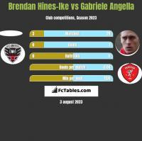 Brendan Hines-Ike vs Gabriele Angella h2h player stats