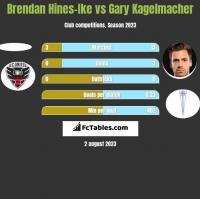 Brendan Hines-Ike vs Gary Kagelmacher h2h player stats