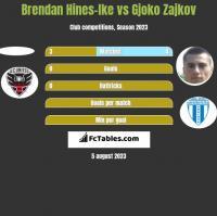 Brendan Hines-Ike vs Gjoko Zajkov h2h player stats