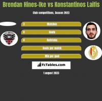 Brendan Hines-Ike vs Konstantinos Laifis h2h player stats