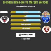Brendan Hines-Ike vs Mergim Vojvoda h2h player stats