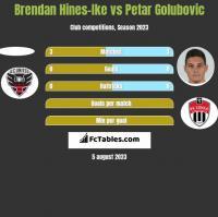 Brendan Hines-Ike vs Petar Golubovic h2h player stats