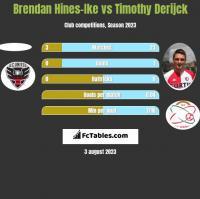Brendan Hines-Ike vs Timothy Derijck h2h player stats