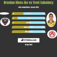 Brendan Hines-Ike vs Trent Sainsbury h2h player stats