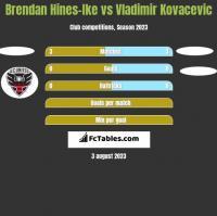 Brendan Hines-Ike vs Vladimir Kovacevic h2h player stats