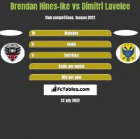 Brendan Hines-Ike vs Dimitri Lavelee h2h player stats