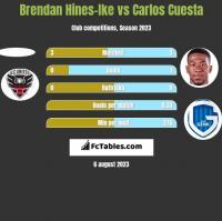 Brendan Hines-Ike vs Carlos Cuesta h2h player stats