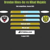 Brendan Hines-Ike vs Nihad Mujakic h2h player stats