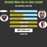 Brendan Hines-Ike vs Jhon Lucumi h2h player stats