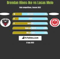 Brendan Hines-Ike vs Lucas Melo h2h player stats