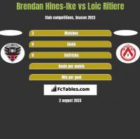 Brendan Hines-Ike vs Loic Ritiere h2h player stats