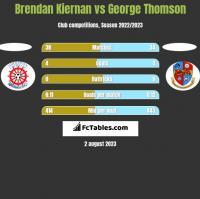 Brendan Kiernan vs George Thomson h2h player stats