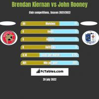 Brendan Kiernan vs John Rooney h2h player stats