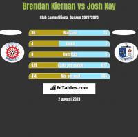 Brendan Kiernan vs Josh Kay h2h player stats