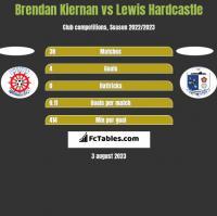 Brendan Kiernan vs Lewis Hardcastle h2h player stats