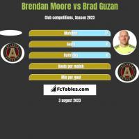 Brendan Moore vs Brad Guzan h2h player stats