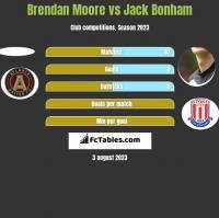 Brendan Moore vs Jack Bonham h2h player stats