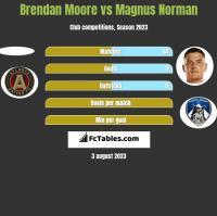 Brendan Moore vs Magnus Norman h2h player stats