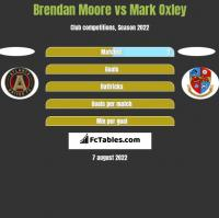 Brendan Moore vs Mark Oxley h2h player stats