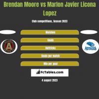 Brendan Moore vs Marlon Javier Licona Lopez h2h player stats