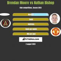 Brendan Moore vs Nathan Bishop h2h player stats