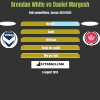Brendan White vs Daniel Margush h2h player stats