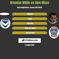 Brendan White vs Glen Moss h2h player stats