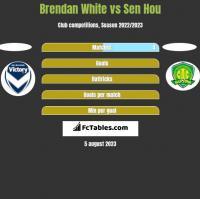 Brendan White vs Sen Hou h2h player stats