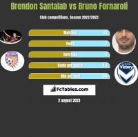 Brendon Santalab vs Bruno Fornaroli h2h player stats