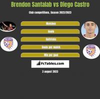 Brendon Santalab vs Diego Castro h2h player stats