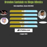 Brendon Santalab vs Diego Oliveira h2h player stats