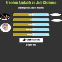 Brendon Santalab vs Joel Chianese h2h player stats