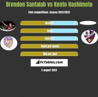 Brendon Santalab vs Kento Hashimoto h2h player stats
