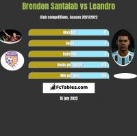 Brendon Santalab vs Leandro h2h player stats