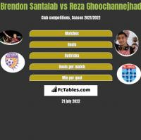 Brendon Santalab vs Reza Ghoochannejhad h2h player stats