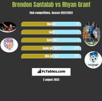 Brendon Santalab vs Rhyan Grant h2h player stats