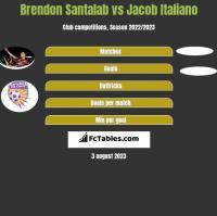 Brendon Santalab vs Jacob Italiano h2h player stats