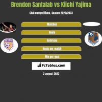 Brendon Santalab vs Kiichi Yajima h2h player stats