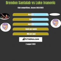 Brendon Santalab vs Luke Ivanovic h2h player stats