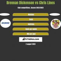 Brennan Dickenson vs Chris Lines h2h player stats