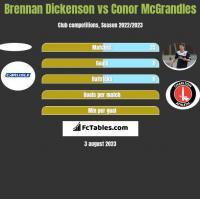 Brennan Dickenson vs Conor McGrandles h2h player stats