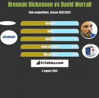 Brennan Dickenson vs David Worrall h2h player stats