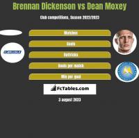 Brennan Dickenson vs Dean Moxey h2h player stats