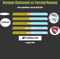 Brennan Dickenson vs Farrend Rawson h2h player stats