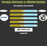 Brennan Dickenson vs Malvind Benning h2h player stats