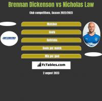 Brennan Dickenson vs Nicholas Law h2h player stats