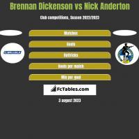 Brennan Dickenson vs Nick Anderton h2h player stats