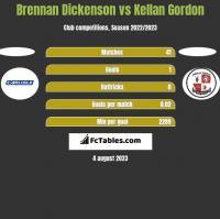 Brennan Dickenson vs Kellan Gordon h2h player stats